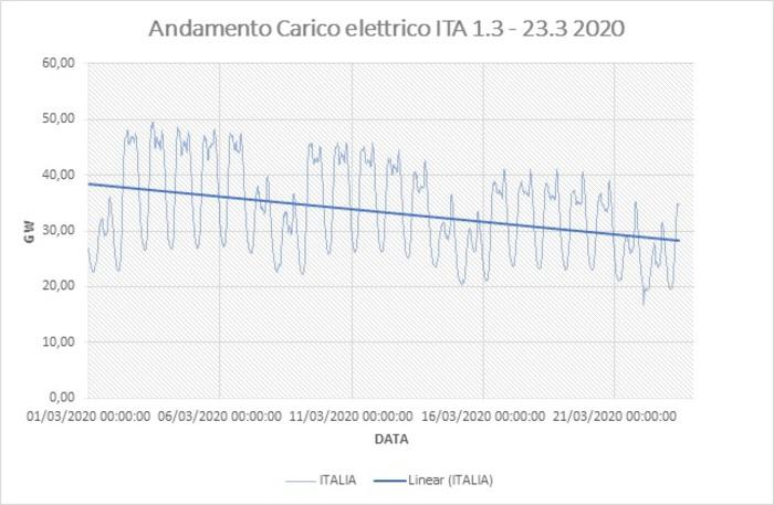 Andamento dei consumi di energia elettrica durante emergenza Covid-19
